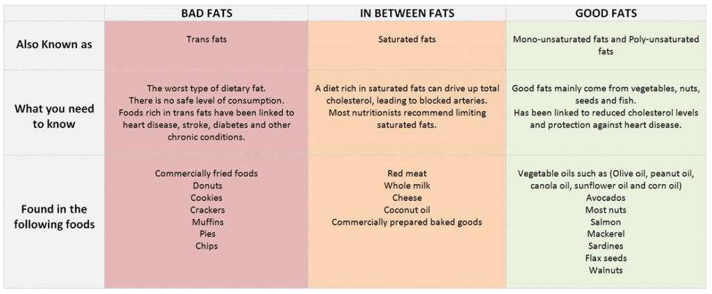 Wyperfeld Medical Clinic | Article: Quick guide to good and bad fats